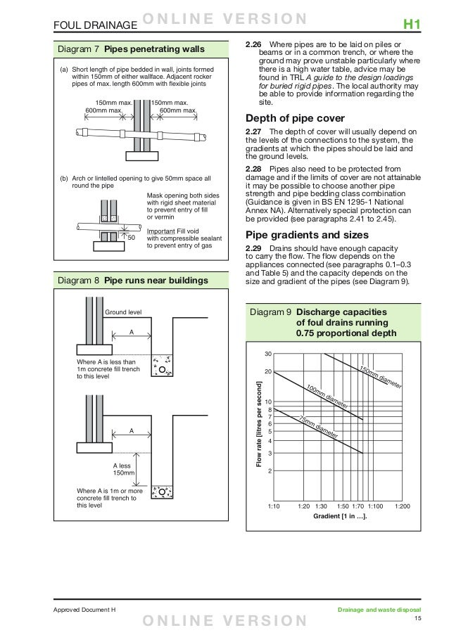 Best types of pipes pdf pictures inspiration electrical for Types of drainage system pdf