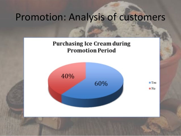 Marketing Mix | Promotion in Four P's