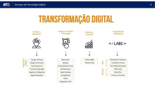 3Serviços de Tecnologia digital