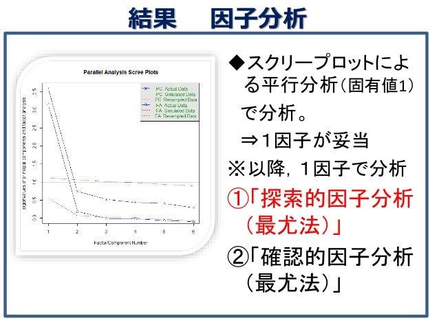 結果 因子分析 ◆スクリープロットによ る平行分析(固有値1) で分析。 ⇒1因子が妥当 ※以降,1因子で分析 ①「探索的因子分析 (最尤法)」 ②「確認的因子分析 (最尤法)」