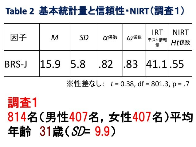Table 2 基本統計量と信頼性・NIRT(調査1) 因子 M SD α係数 ω係数 IRT テスト情報 量 NIRT Ht係数 BRS-J 15.9 5.8 .82 .83 41.1 .55 調査1 814名(男性407名,女性407名)平...