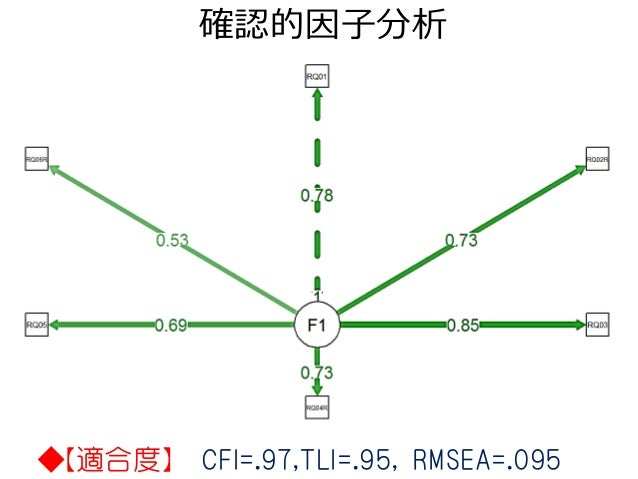 確認的因子分析 ◆【適合度】 CFI=.97,TLI=.95, RMSEA=.095