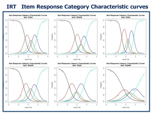 IRT Item Response Category Characteristic curves ◆