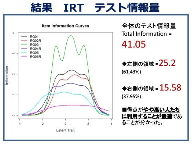 結果 IRT テスト情報量 全体のテスト情報量 Total Information = 41.05 ◆左側の領域 =25.2 (61.43%) ◆右側の領域 = 15.58 (37.95%) ■得点がやや高い人たち に利用することが最適であ る...