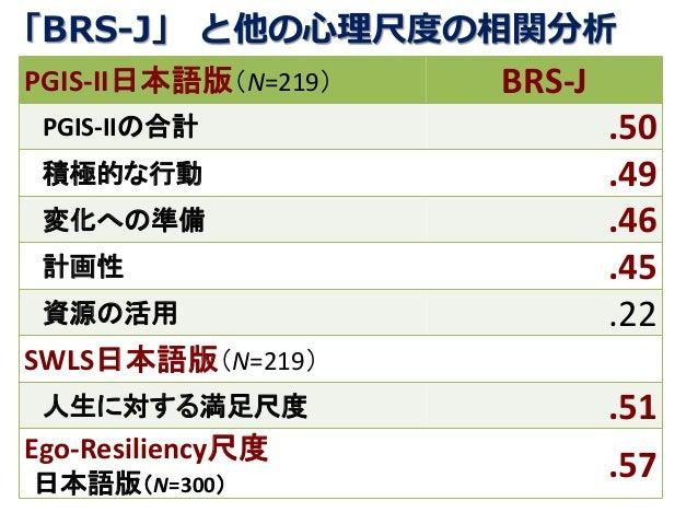 「BRS-J」 と他の心理尺度の相関分析 PGIS-II日本語版(N=219) BRS-J PGIS-IIの合計 .50 積極的な行動 .49 変化への準備 .46 計画性 .45 資源の活用 .22 SWLS日本語版(N=219) 人生に対す...