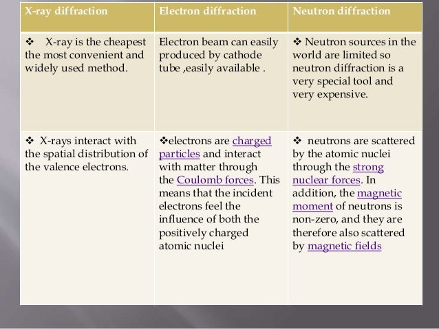 Difference B W Electron Neutron And X Ray Diffraction And