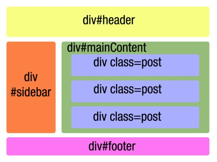 <header> and <footer> or similar elements are almost certainly going to be defined at some point, along with <content> (fo...