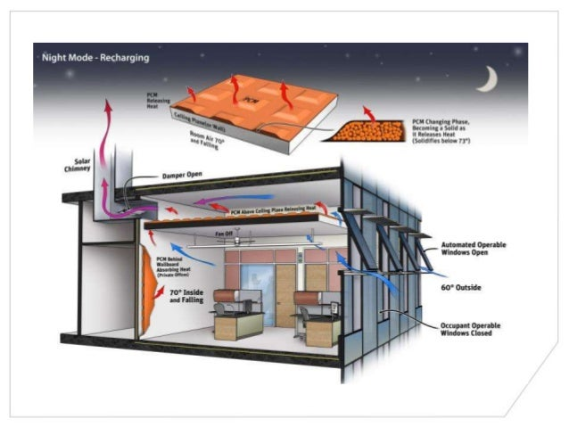 Hydronic Cooling Units : Natural ventilation and hydronic cooling in humid climates