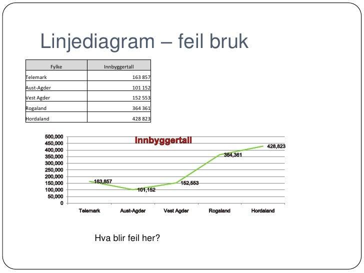 Bruk Av Diagrammer I Excel