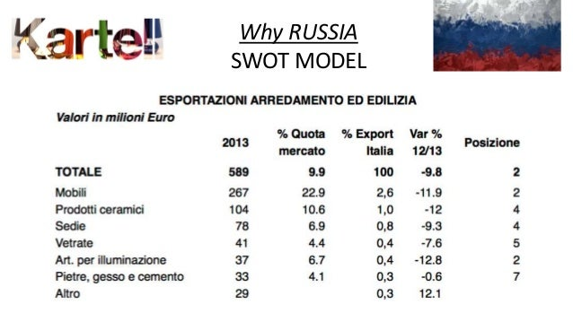 swot analysis of russia economy Today, with the growing economic and technological efficiency of renewable   thereafter, the research team performed a swot -analysis for the russian.