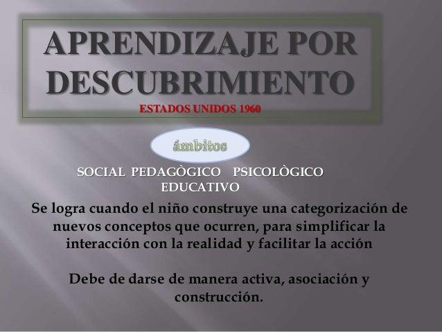 APRENDIZAJE POR  DESCUBRIMIENTO  ESTADOS UNIDOS 1960  SOCIAL PEDAGÒGICO PSICOLÒGICO  EDUCATIVO  Se logra cuando el niño co...