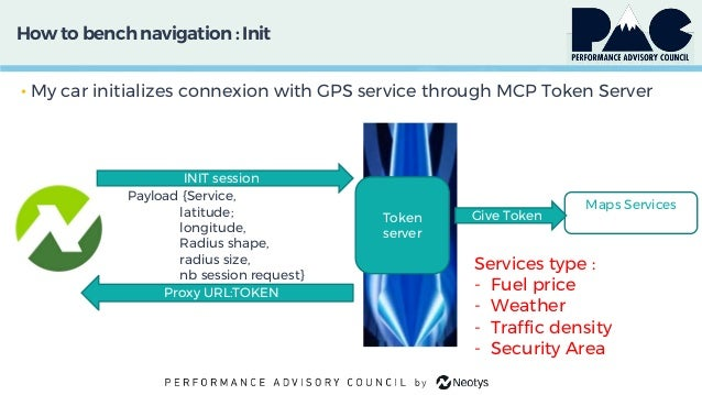 How to bench navigation: Init • My car initializes connexion with GPS service through MCP Token Server Payload {Service, l...