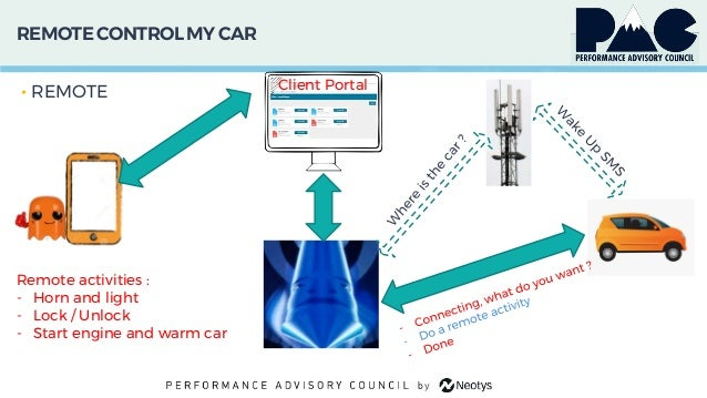 REMOTECONTROL MY CAR • REMOTE Client Portal Remote activities : - Horn and light - Lock / Unlock - Start engine and warm c...
