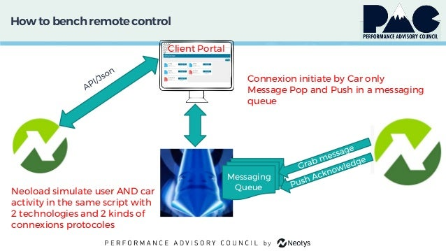 How to bench remotecontrol Client Portal Messaging Queue Connexion initiate by Car only Message Pop and Push in a messagin...