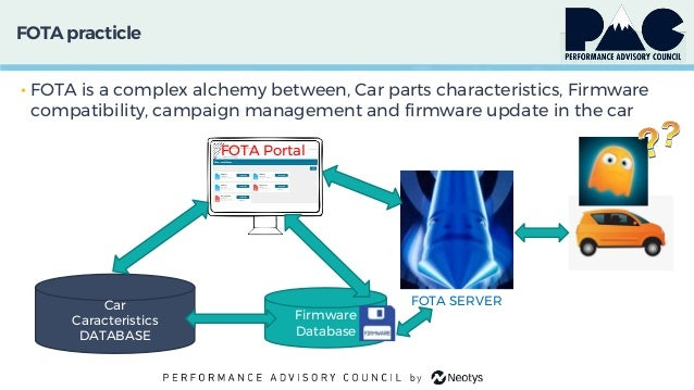FOTA practicle • FOTA is a complex alchemy between, Car parts characteristics, Firmware compatibility, campaign management...