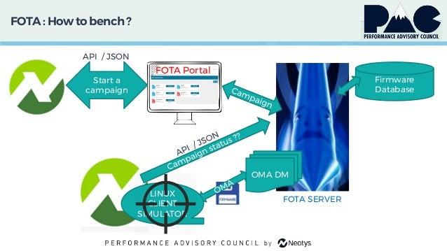 FOTA: How to bench ? FOTA Portal Firmware Database FOTA SERVER Start a campaign API / JSON OMA DM LINUX CLIENT SIMULATOR