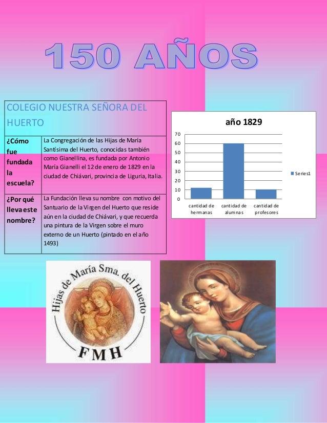70  60  50  40  30  20  10  0  cantidad de  hermanas  año 1829  cantidad de  alumnas  cantidad de  profesores  Series1  CO...
