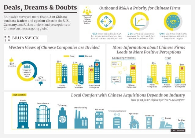 Infographic - Perceptions of Chinese businesses going global