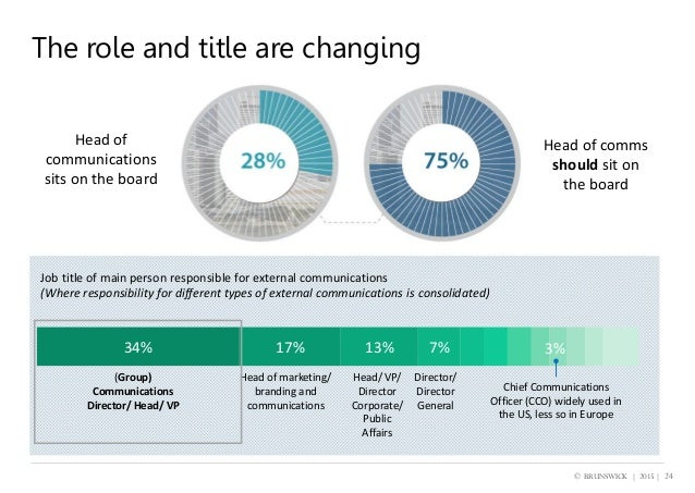 The future of corporate communications – summary of results