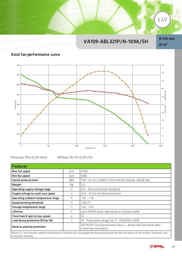 spal fan wiring diagram spal fan controller wiring diagram \u2022 free PWM Cooling Fan Wiring Diagram spal brushless fan wiring diagram
