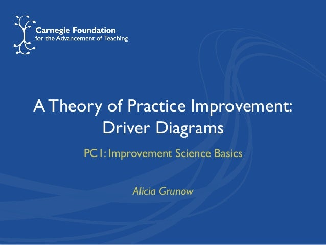A Theory of Practice Improvement: Driver Diagrams PC1: Improvement Science Basics Alicia Grunow