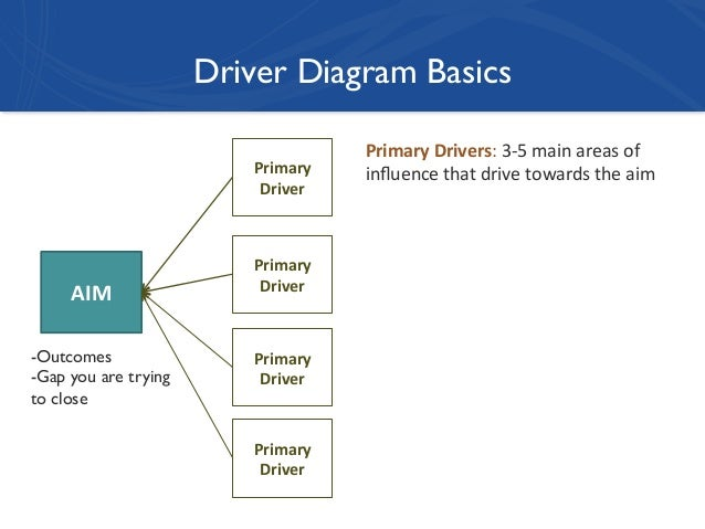 bryk 2014 developing a driver diagram for a nic 9 638?cb=1401178645 bryk 2014 developing a driver diagram for a nic