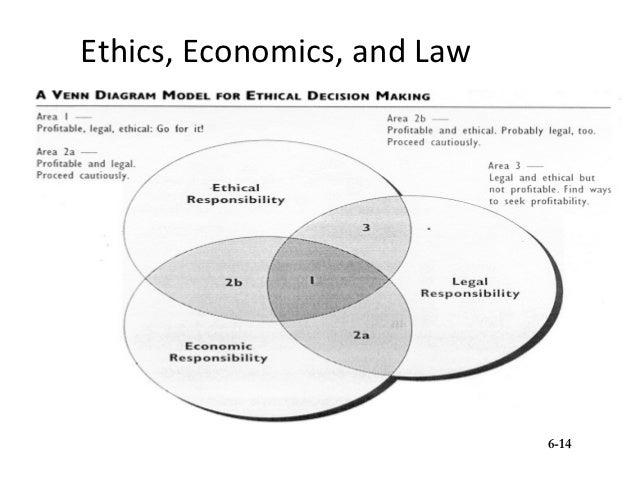 venn diagram model for ethical decision making image Venn Diagram Template Editable Make Your Own Venn Diagram