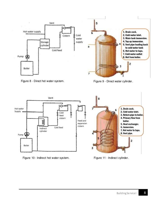 Outstanding Indirect Cylinder Motif - Wiring Diagram Ideas ...