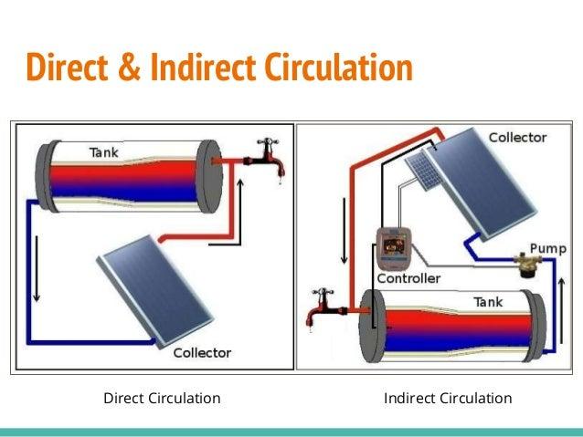 Assignment Building Integration Of Solar Energy Slide