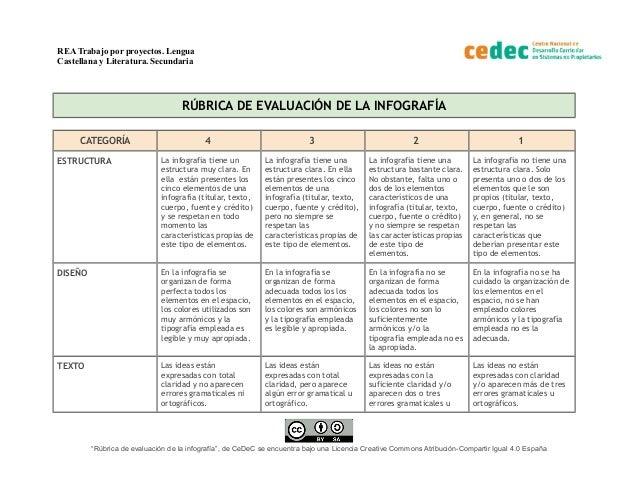 REA Trabajo por proyectos. Lengua Castellana y Literatura. Secundaria RÚBRICA DE EVALUACIÓN DE LA INFOGRAFÍA CATEGORÍA 4 3...
