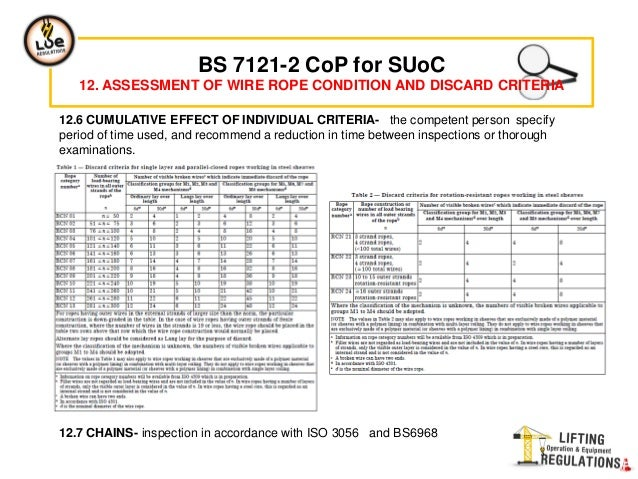 Bs 7121 2º INSPECTION, TESTING AND EXAMINATION-CRANES