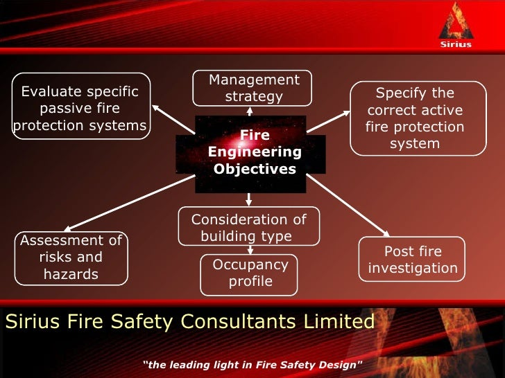 fire risk assessment prevention of extensive damage caused by fire Iam 14c(6)-h the bia national wildfire prevention handbook contains five   part 90 iam chapters 1, 2 and 4 1/19/06 wildland fire management  directed  toward ignitions which pose the greatest potential to cause damage or loss   extensive knowledge of the risks, hazards and values within the planning unit is.