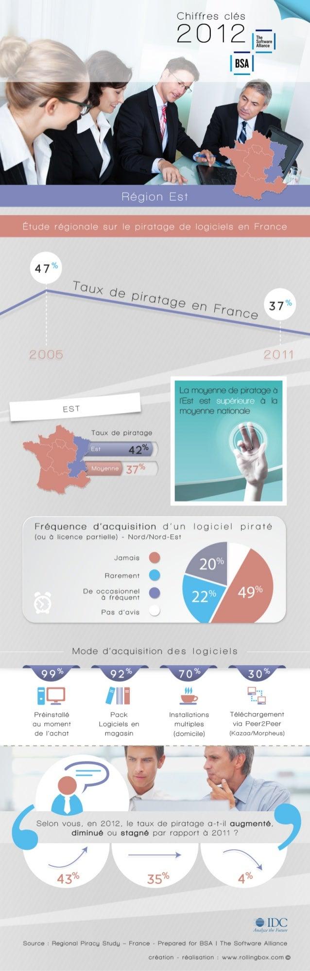 [Est de la France] Etude régionale sur le piratage de logiciels dans l'Est de la France - BSA | The Software Alliance / IDC