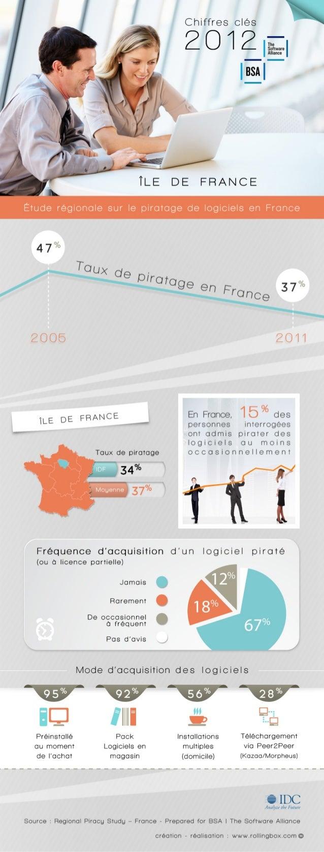 [Paris / Ile-de-France] Etude régionale sur le piratage de logiciels en France - BSA   The Software Alliance / IDC