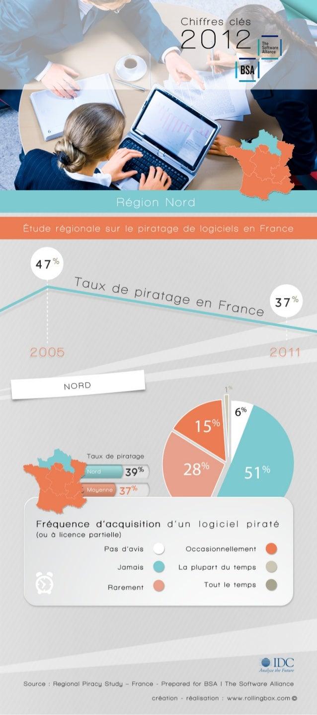 [Nord de la France] Quelle est la fréquence d'acquisition d'un logiciel piraté dans le Nord de la France ? Etude régionale...