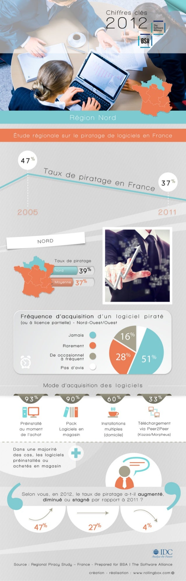 [Nord de la France] - Etude régionale sur le piratage de logiciels en France - BSA | The Software Alliance / IDC