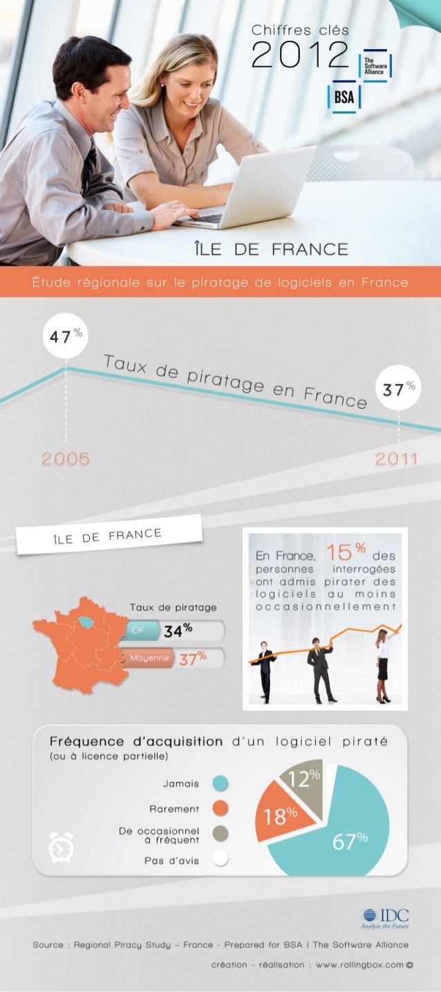 [Paris / Ile-de-France] Quelle est la fréquence d'acquisition d'un logiciel piraté en Ile-de-France ?  Etude régionale sur...