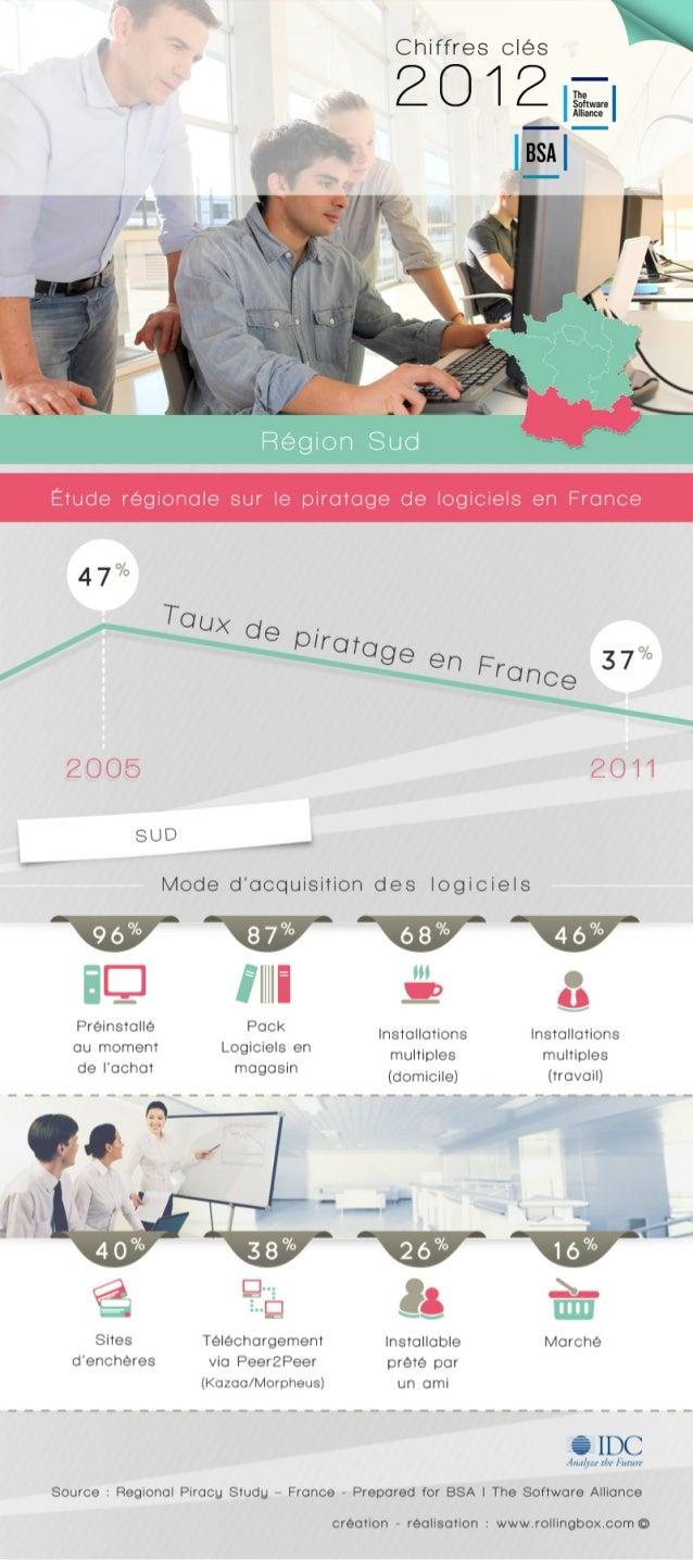 [Sud de la France] Quelle est la répartition des modes d'acquisition des logiciels ? Etude régionale sur le piratage de lo...