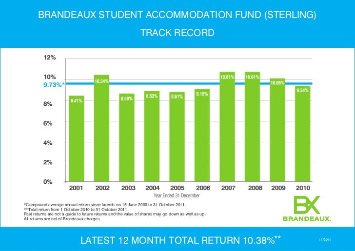 BRANDEAUX STUDENT ACCOMMODATION FUND (STERLING)                                                              TRACK RECORD*...