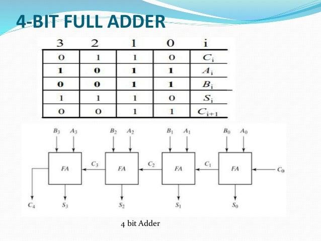 b sc cs i bo de u iii combitional logic circuit rh slideshare net  logic diagram of 4 bit parallel adder