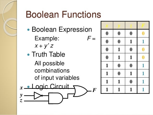 boolean expression examples Expression for example there are rules to manipulate boolean expressions for boolean algebra this symmetry is called duality.