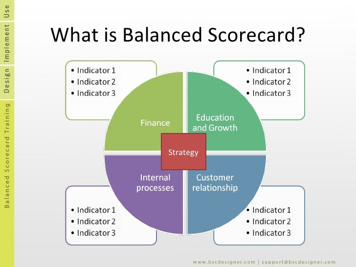 What is Balanced Scorecard? Strategy