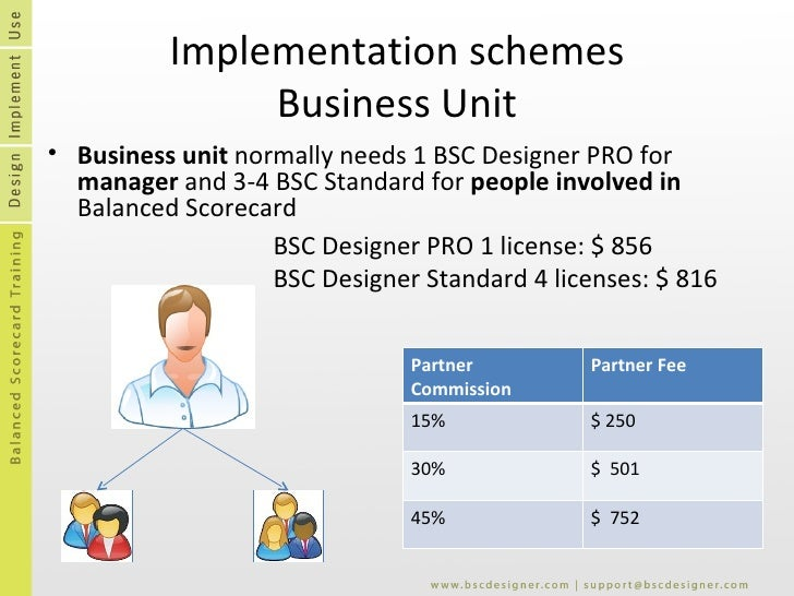 Implementation schemes Business Unit <ul><li>Business unit  normally needs 1 BSC Designer PRO for  manager  and 3-4 BSC St...