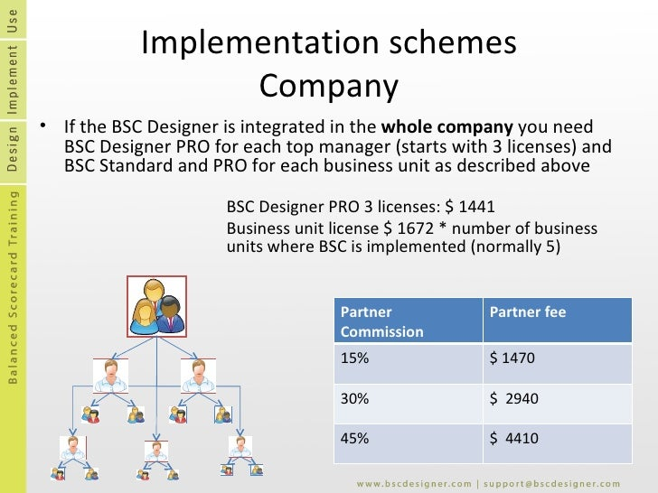 Implementation schemes Company <ul><li>If the BSC Designer is integrated in the  whole company  you need BSC Designer PRO ...