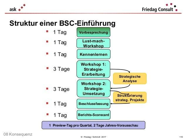 © Friedag / Schmidt 2017  1 Tag Lust-mach- Workshop Workshop 1: Strategie- Erarbeitung Workshop 2: Strategie- Umsetzung B...