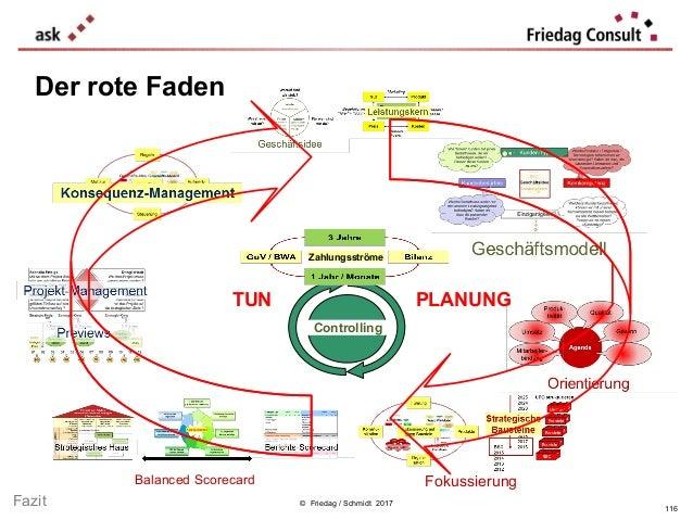 Fokussierung © Friedag / Schmidt 2017 Balanced Scorecard Der rote Faden Controlling TUN PLANUNG Fazit 116 Zahlungsströme