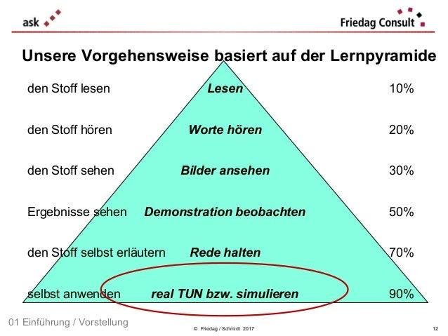 © Friedag / Schmidt 2017 01 Einführung / Vorstellung den Stoff lesen Lesen 10% den Stoff hören Worte hören 20% den Stoff s...