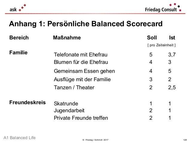 © Friedag / Schmidt 2017 Anhang 1: Persönliche Balanced Scorecard Bereich Maßnahme Soll Ist [ pro Zeiteinheit ] Familie Fr...