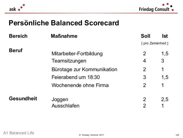 © Friedag / Schmidt 2017 Persönliche Balanced Scorecard Bereich Maßnahme Soll Ist [ pro Zeiteinheit ] Beruf Gesundheit Mit...