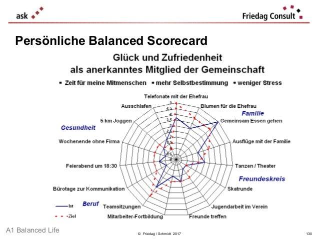 © Friedag / Schmidt 2017 Persönliche Balanced Scorecard A1 Balanced Life 130